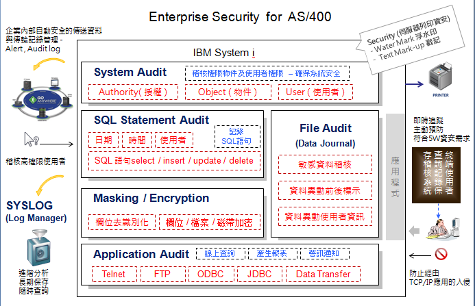 Enterprise Security for AS/400